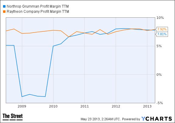 NOC Profit Margin TTM Chart