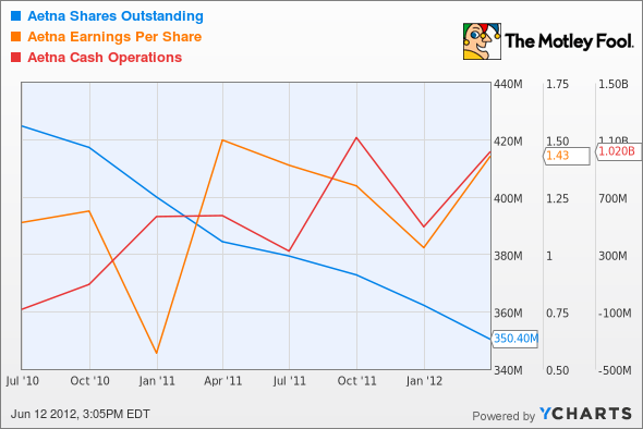 AET Shares Outstanding Chart