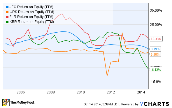 JEC Return on Equity (TTM) Chart