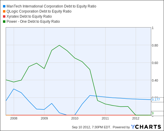 MANT Debt to Equity Ratio Chart