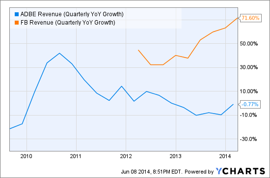 ADBE Revenue (Quarterly YoY Growth) Chart