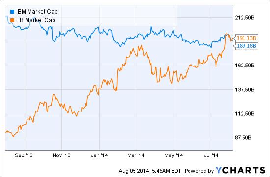 IBM Market Cap Chart