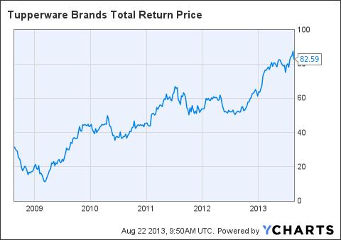 TUP Total Return Price Chart