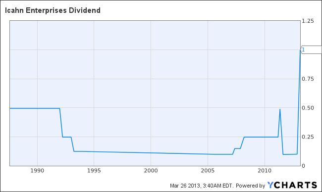 IEP Dividend Chart