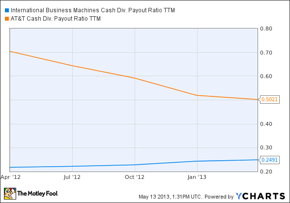 IBM Cash Div. Payout Ratio TTM Chart