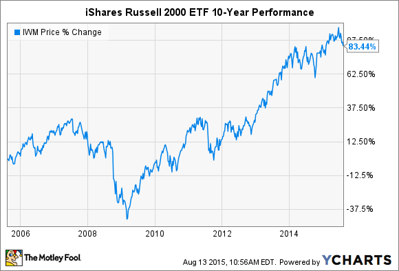 3 Things To Know About The Ishares Russell 2000 Etf Nasdaq