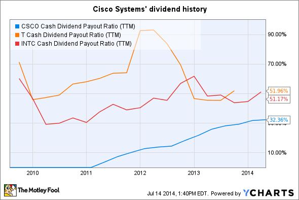 CSCO Cash Dividend Payout Ratio (TTM) Chart