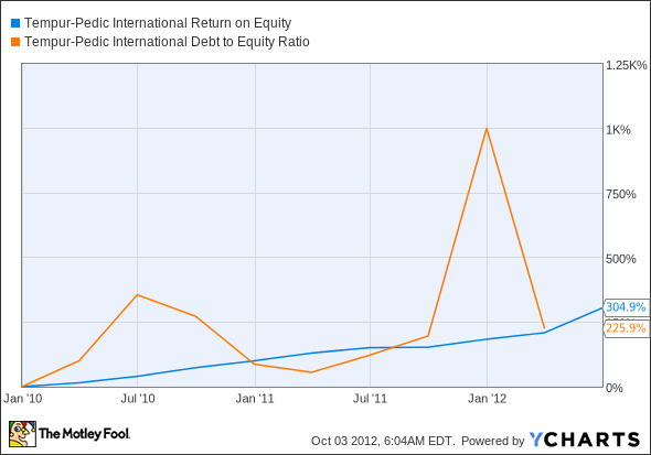 TPX Return on Equity Chart