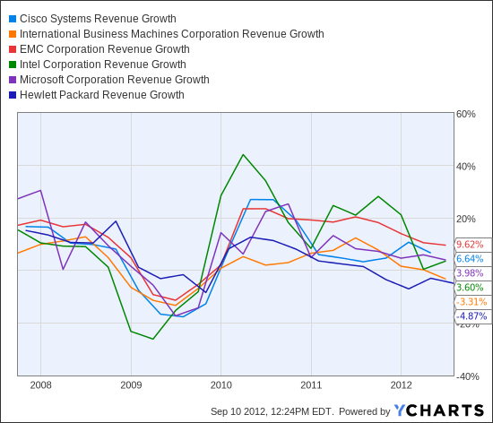 CSCO Revenue Growth Chart