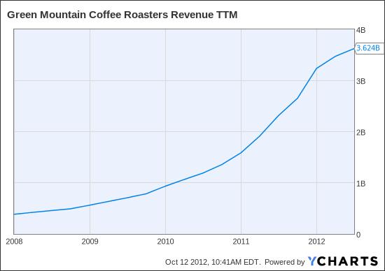 GMCR Revenue TTM Chart