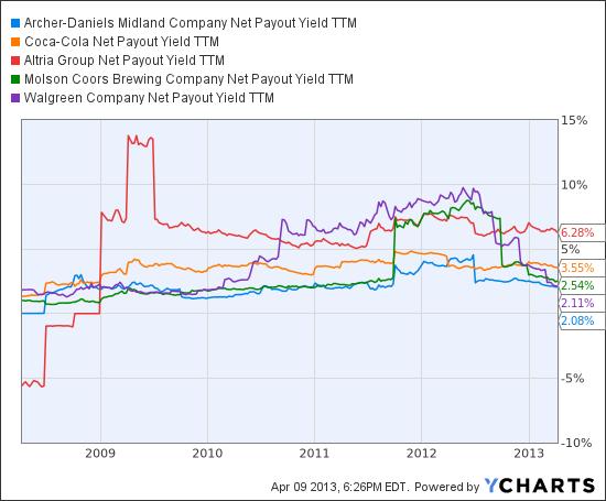 ADM Net Payout Yield TTM Chart