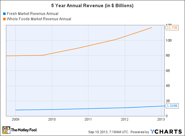 TFM Revenue Annual Chart