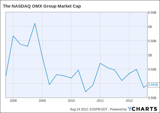 NDAQ Market Cap Chart