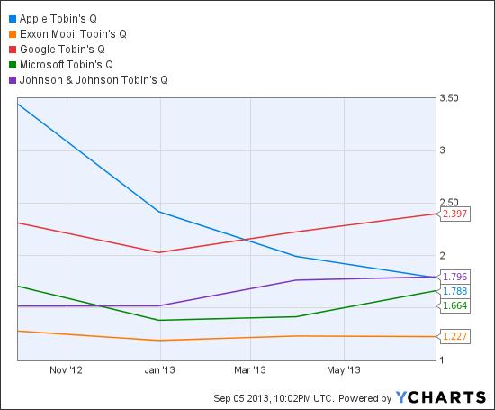 AAPL Tobin's Q Chart