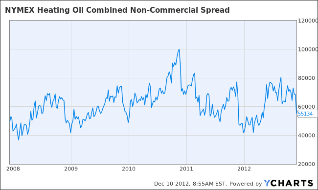 NYMEX Heating Oil Combined Non-Commercial Spread Chart