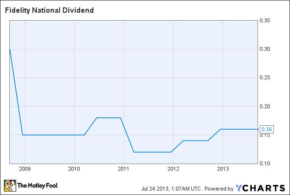 FNF Dividend Chart