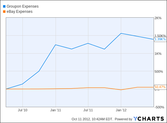 GRPN Expenses Chart