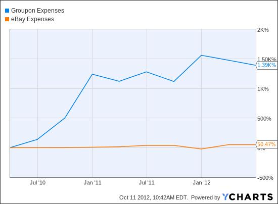 GRPN Expenses Chart