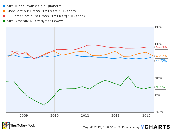 NKE Gross Profit Margin Quarterly Chart