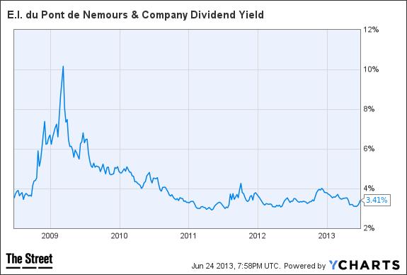 DD Dividend Yield Chart