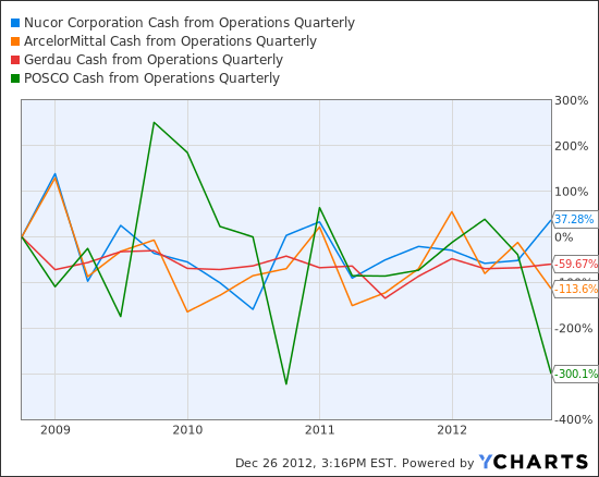NUE Cash from Operations Quarterly Chart