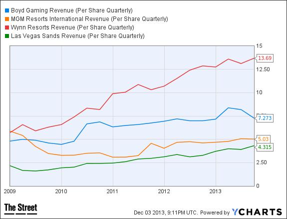 BYD Revenue (Per Share Quarterly) Chart