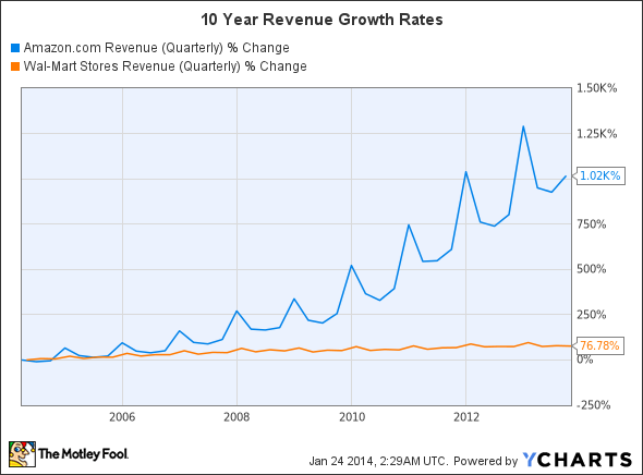 AMZN Revenue (Quarterly) Chart