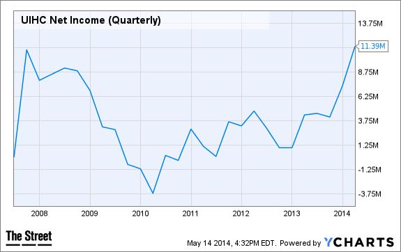 UIHC Net Income (Quarterly) Chart