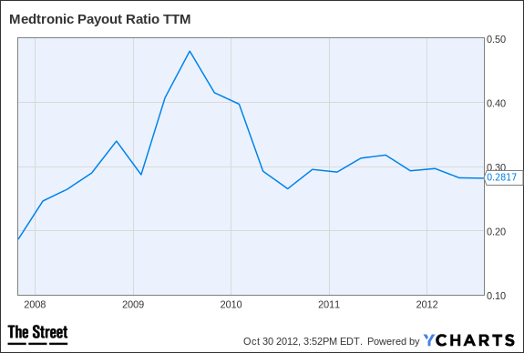 MDT Payout Ratio TTM Chart