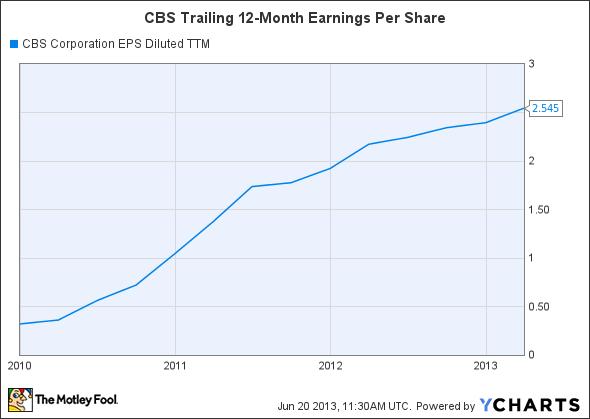 CBS EPS Diluted TTM Chart