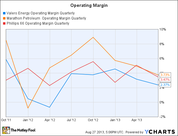 VLO Operating Margin Quarterly Chart