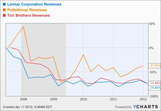 LEN Revenues Chart