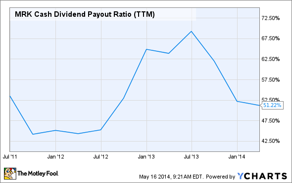 MRK Cash Dividend Payout Ratio (TTM) Chart
