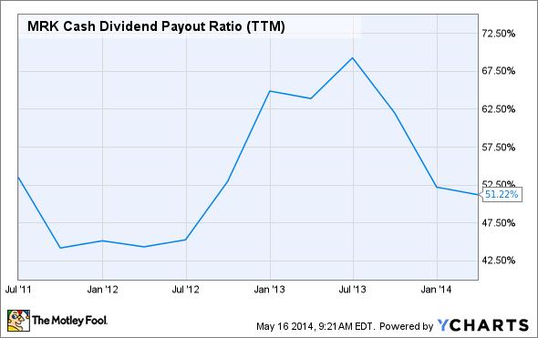 MRK Cash Dividend Payout Ratio (TTM) Chart