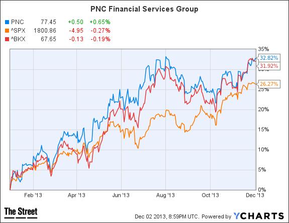 PNC Chart