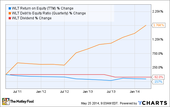 WLT Return on Equity (TTM) Chart