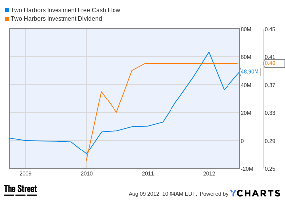 TWO Free Cash Flow Chart