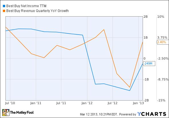 BBY Net Income TTM Chart