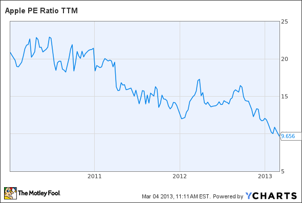 AAPL P/E Ratio TTM Chart