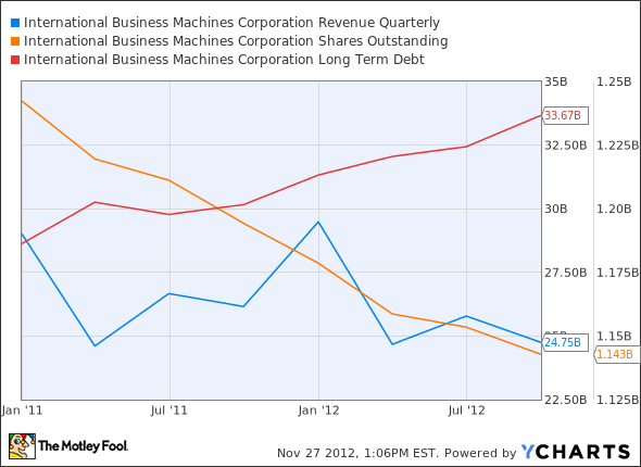 IBM Revenue Quarterly Chart