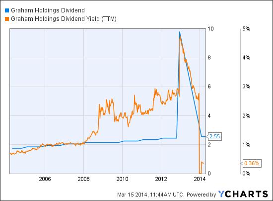 GHC Dividend Chart