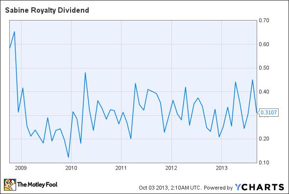 SBR Dividend Chart