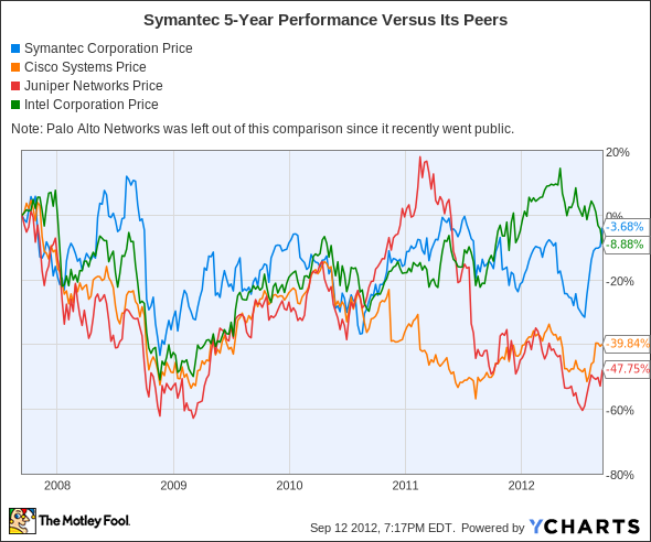 SYMC Chart