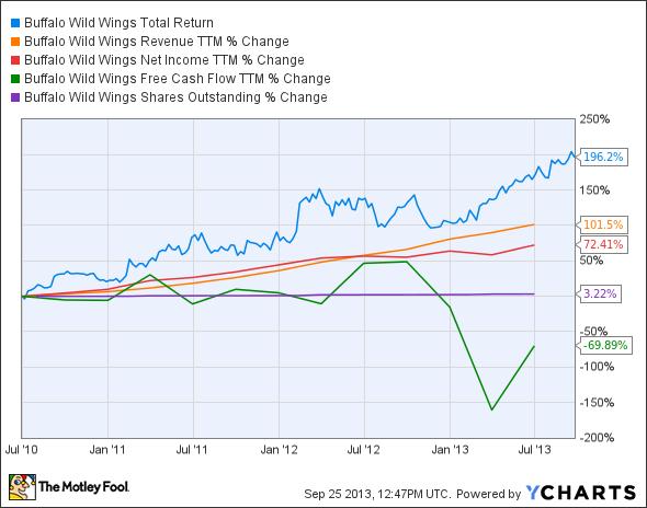 BWLD Total Return Price Chart