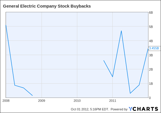 GE Stock Buybacks Chart