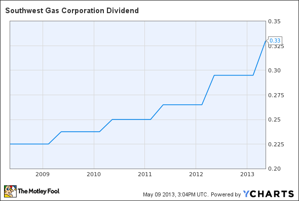 SWX Dividend Chart