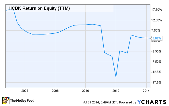 HCBK Return on Equity (TTM) Chart