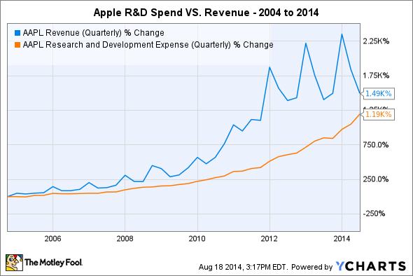 AAPL Revenue (Quarterly) Chart