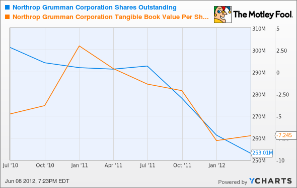NOC Shares Outstanding Chart