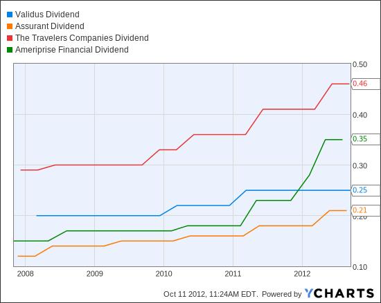 VR Dividend Chart